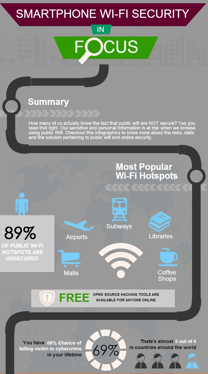 Smartphone e Wi-Fi Hotspot