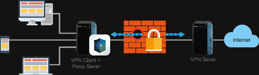 NAS VPN